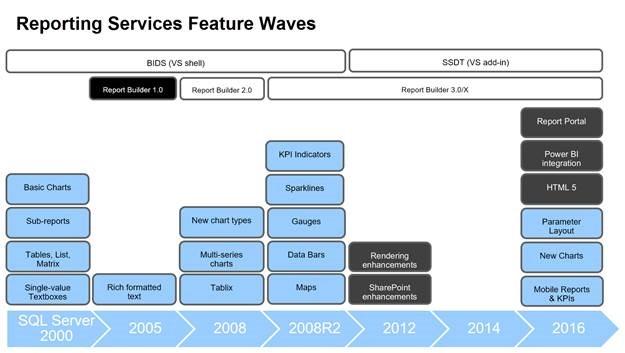 Datazen | Paul Turley's SQL Server BI Blog
