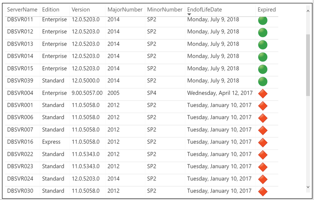 How To Add Kpi Indicators To A Table In Power Bi Paul Turley S Sql