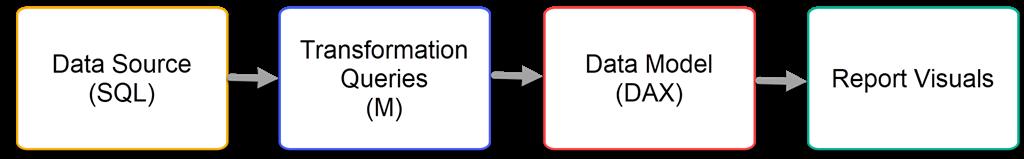 SQL, M or DAX? | Paul Turley's SQL Server BI Blog