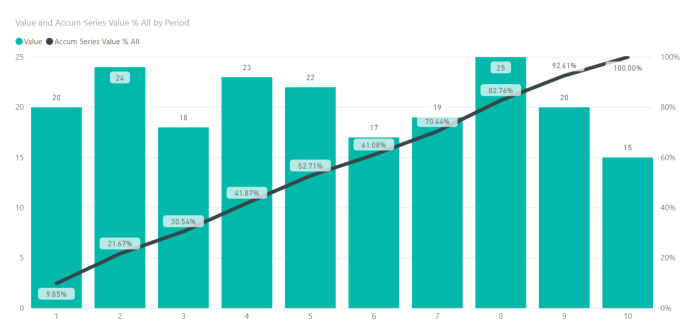 Pareto, Burn-down & Accumulating Trend Charts in Power BI